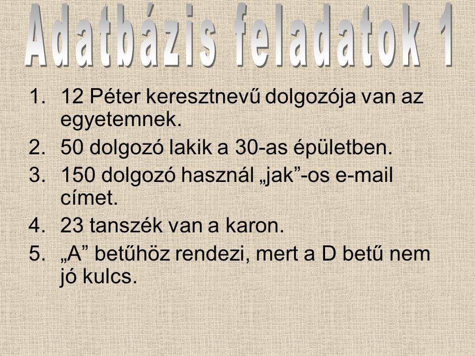 Adatbázis feladatok 1 12 Péter keresztnevű dolgozója van az egyetemnek. 50 dolgozó lakik a 30-as épületben.