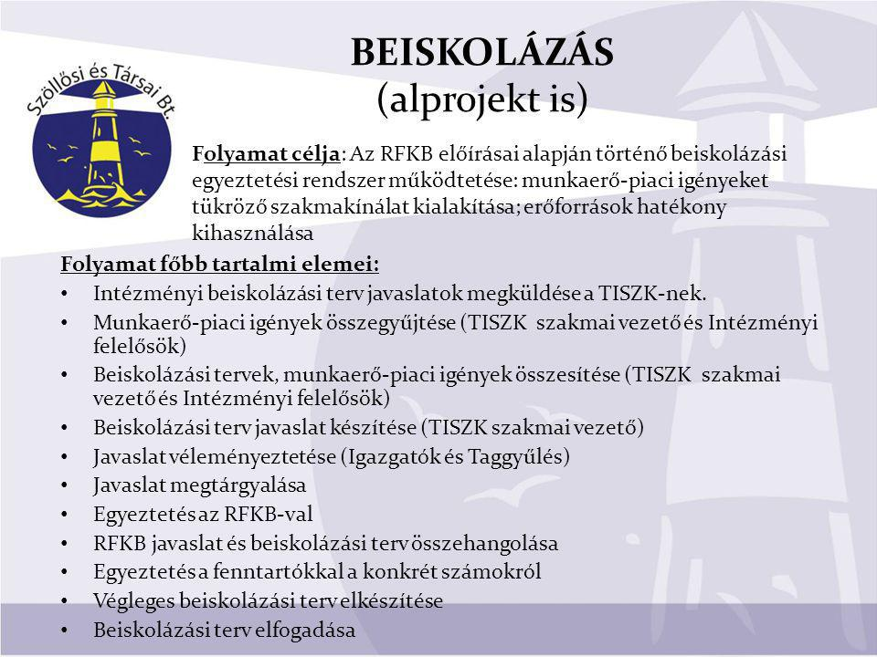 BEISKOLÁZÁS (alprojekt is)