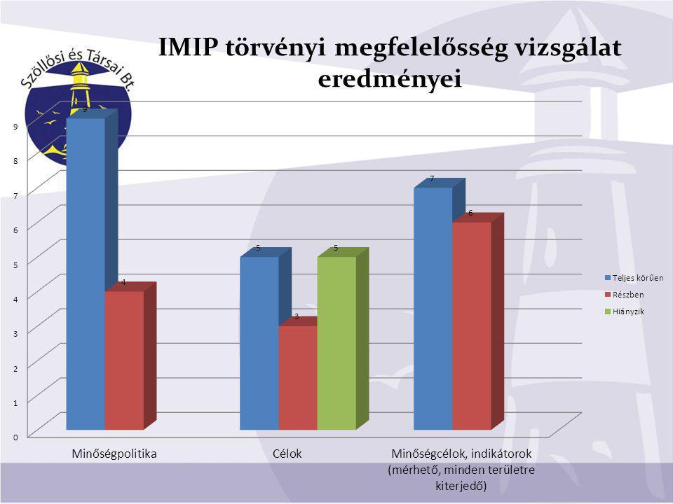 IMIP törvényi megfelelősség vizsgálat eredményei