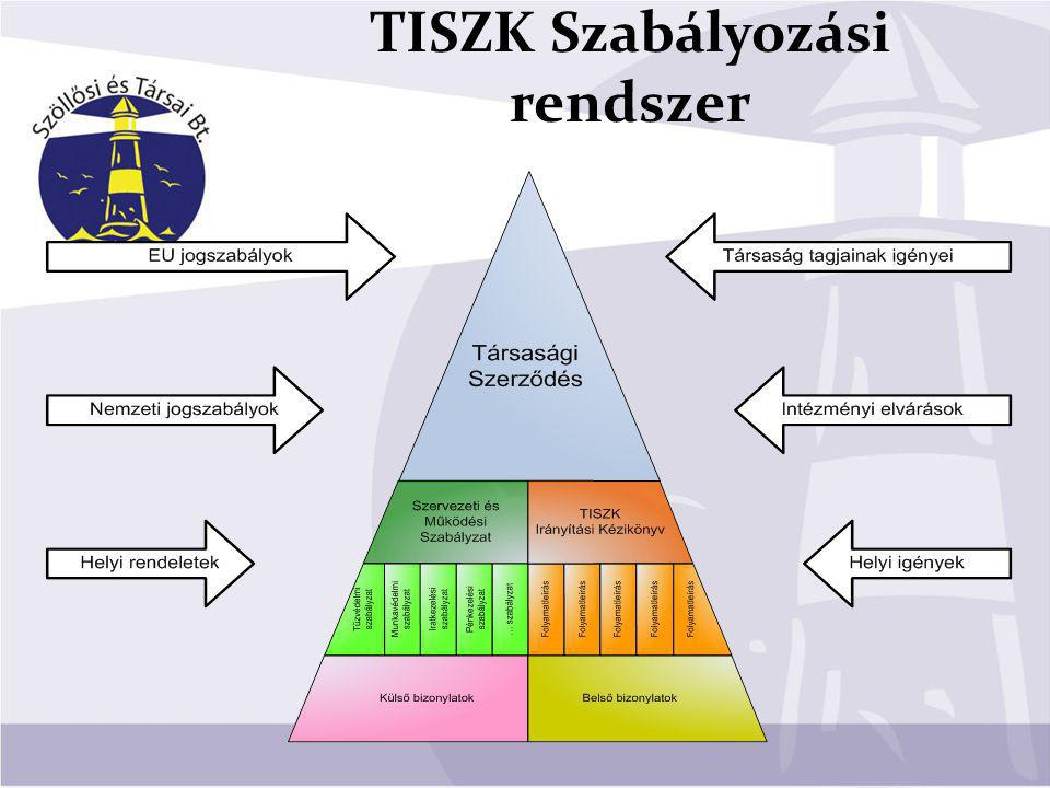TISZK Szabályozási rendszer