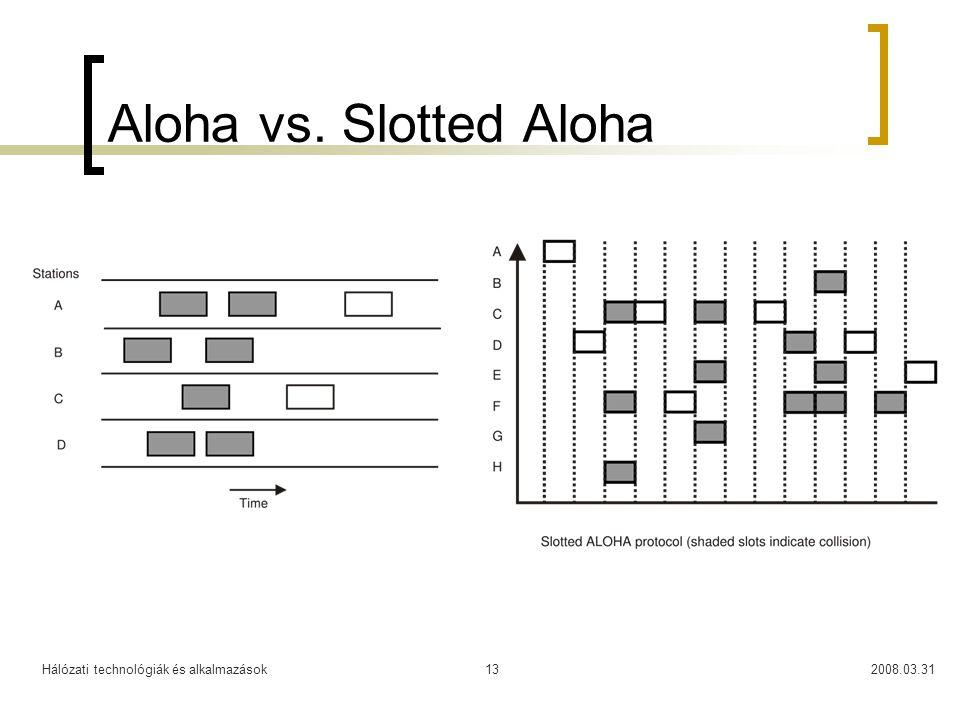 Aloha vs. Slotted Aloha Hálózati technológiák és alkalmazások