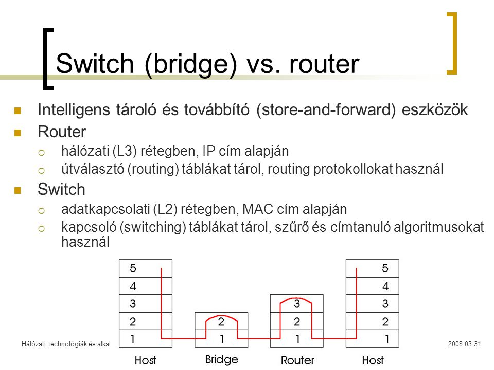 Switch (bridge) vs. router