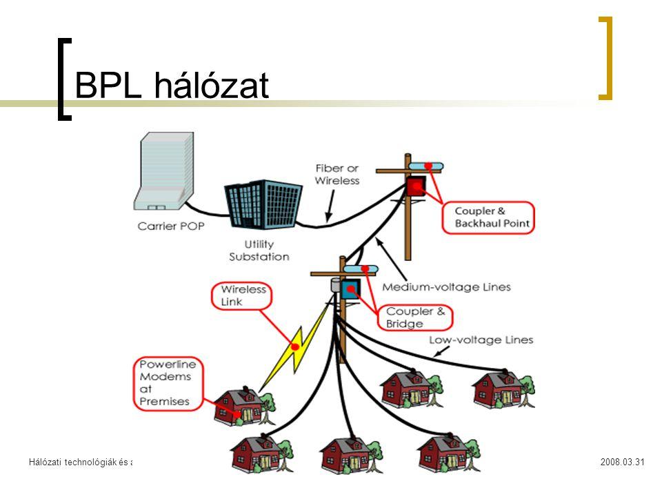 BPL hálózat Hálózati technológiák és alkalmazások 2008.03.31