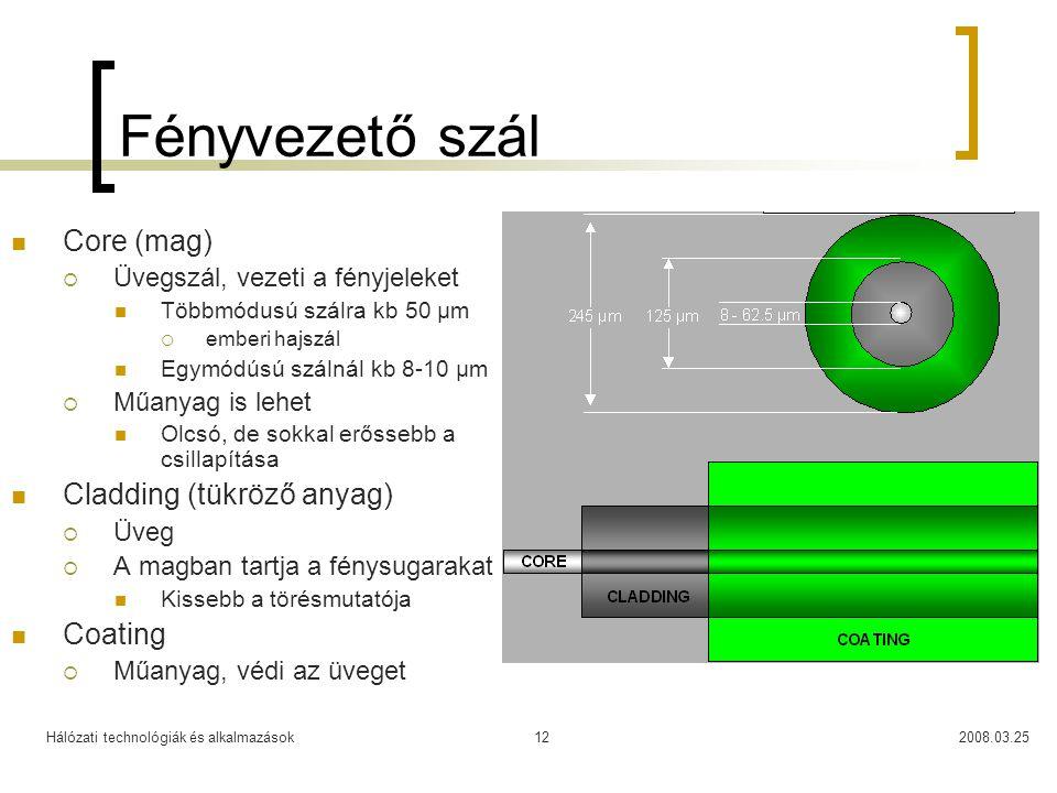 Fényvezető szál Core (mag) Cladding (tükröző anyag) Coating