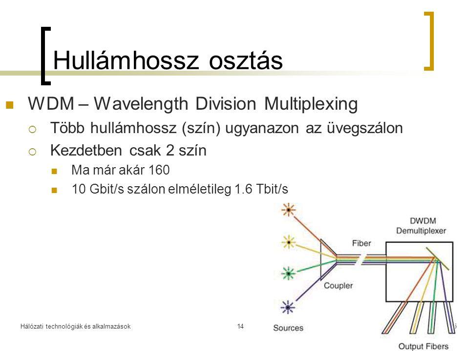 Hullámhossz osztás WDM – Wavelength Division Multiplexing