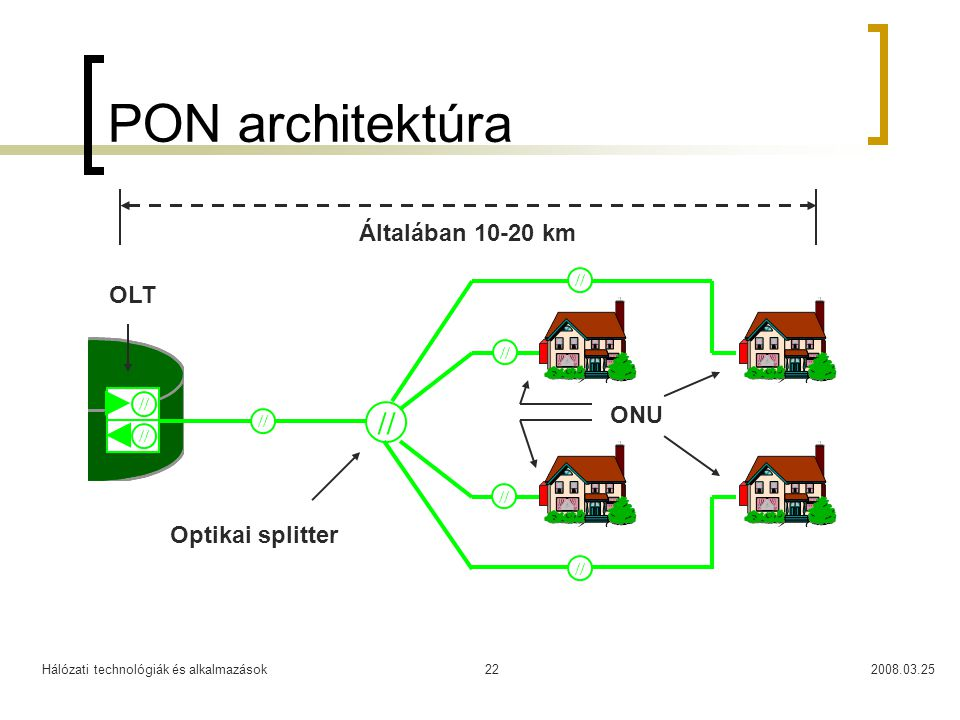 PON architektúra // Általában 10-20 km OLT ONU Optikai splitter // //