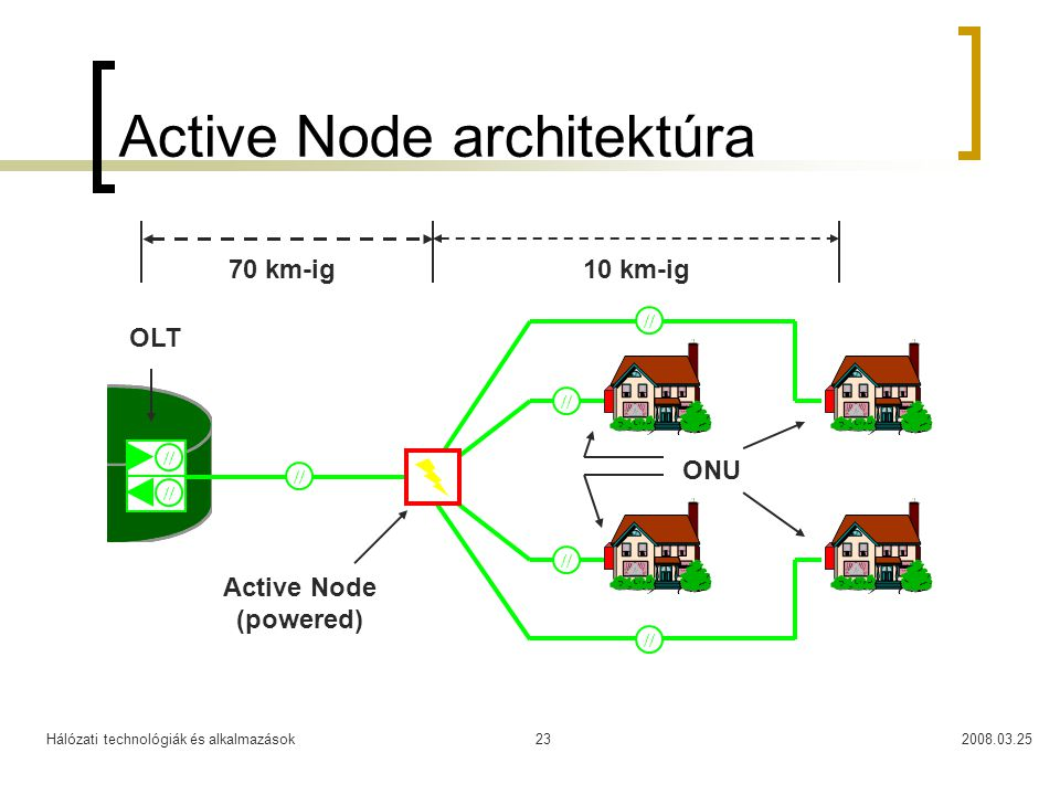 Active Node architektúra