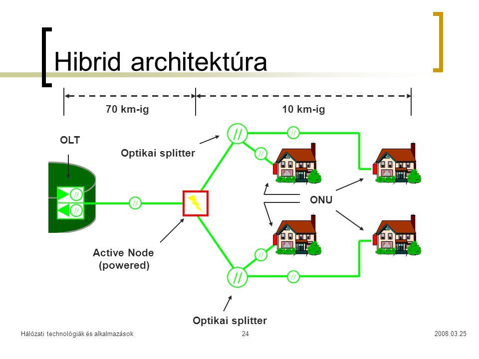 Hibrid architektúra // // 70 km-ig 10 km-ig OLT Optikai splitter ONU