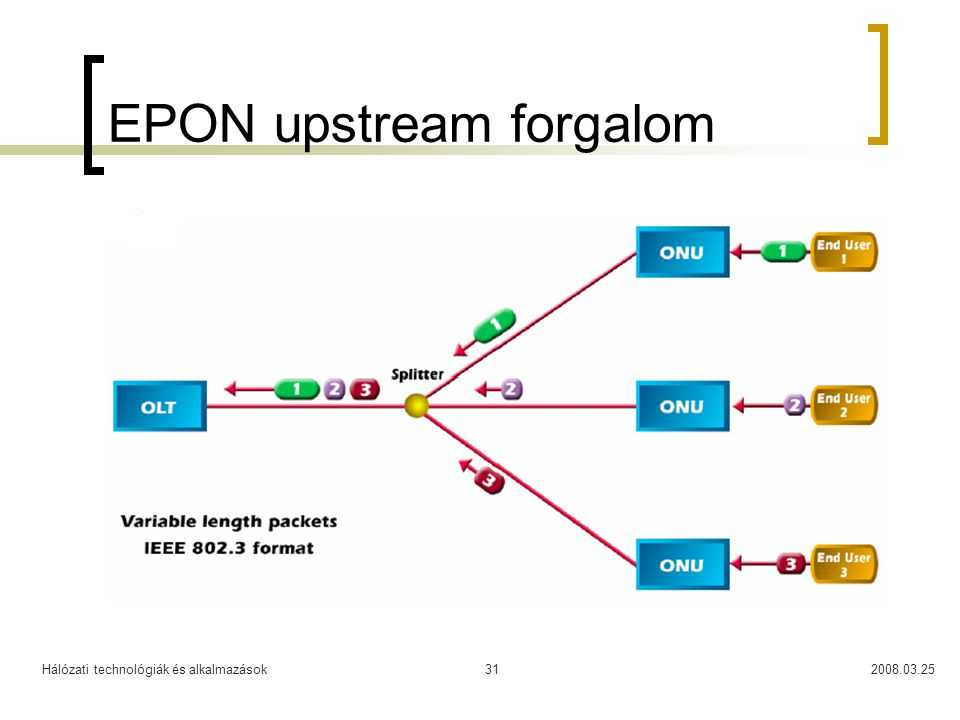 EPON upstream forgalom
