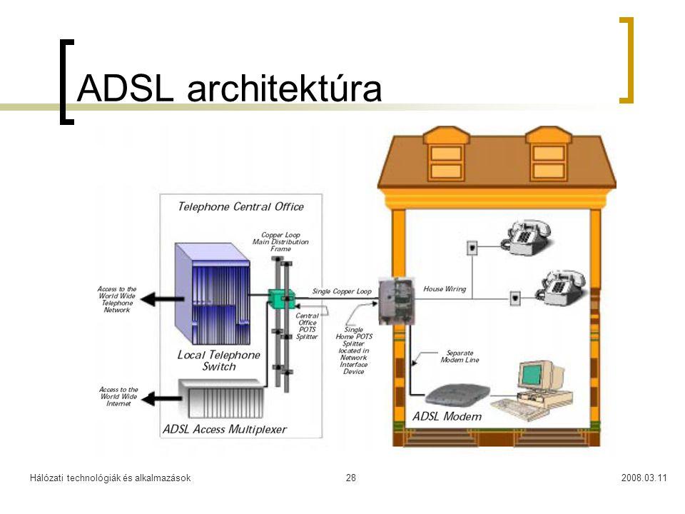 ADSL architektúra Hálózati technológiák és alkalmazások 2008.03.11