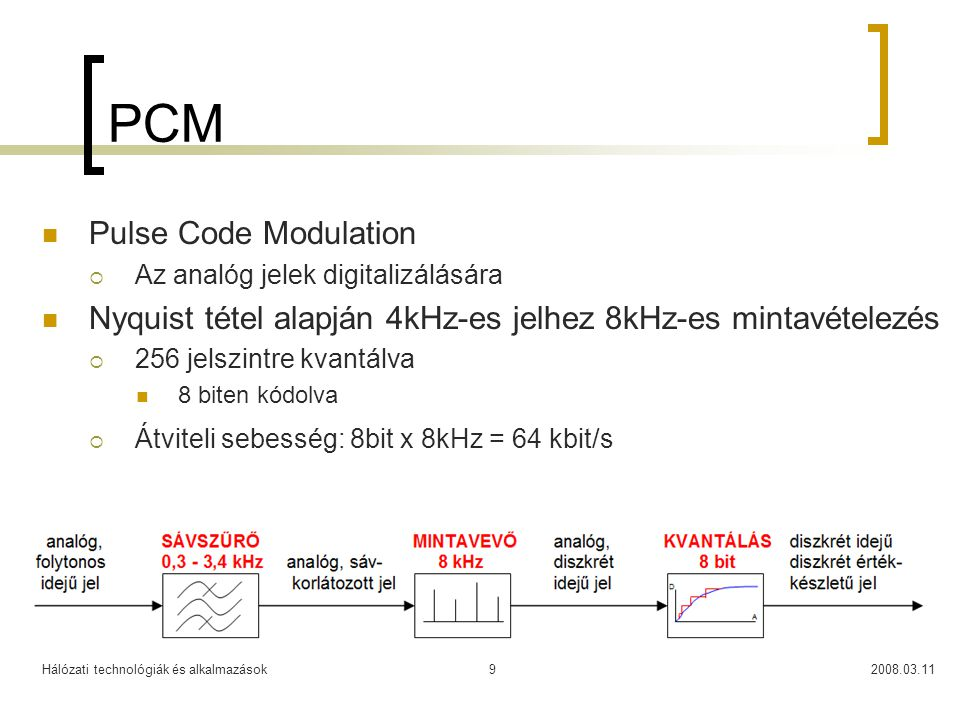 PCM Pulse Code Modulation