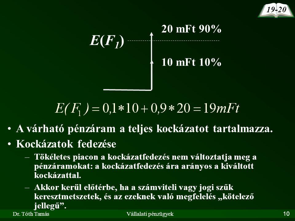 19-20 20 mFt 90% E(F1) 10 mFt 10% A várható pénzáram a teljes kockázatot tartalmazza. Kockázatok fedezése.