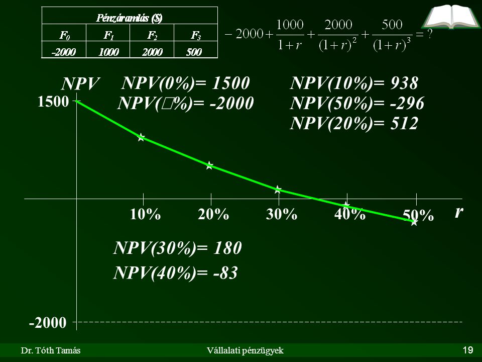 r NPV NPV(0%)= 1500 NPV(10%)= 938 NPV(¥%)= -2000 NPV(50%)= -296