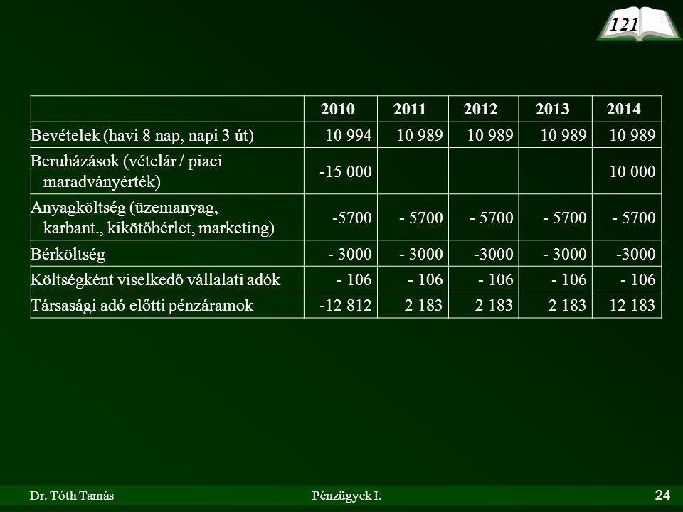 121 2010 2011 2012 2013 2014 Bevételek (havi 8 nap, napi 3 út) 10 994