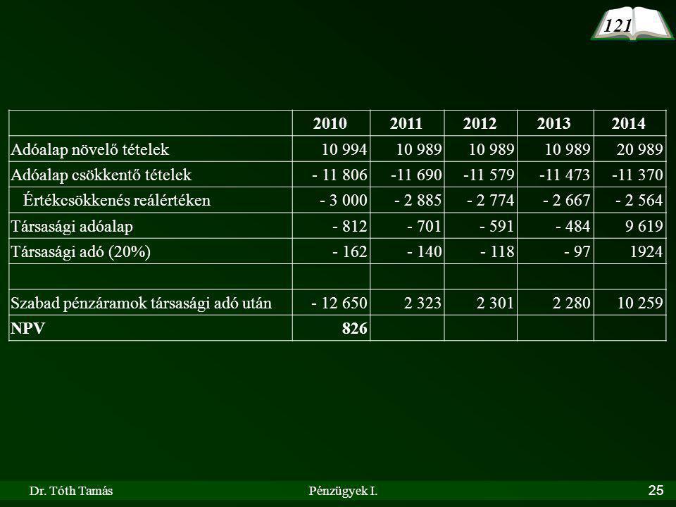 121 2010 2011 2012 2013 2014 Adóalap növelő tételek 10 994 10 989