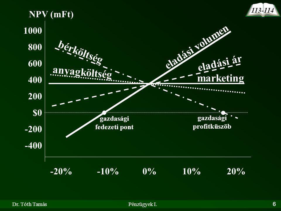 gazdasági fedezeti pont gazdasági profitküszöb
