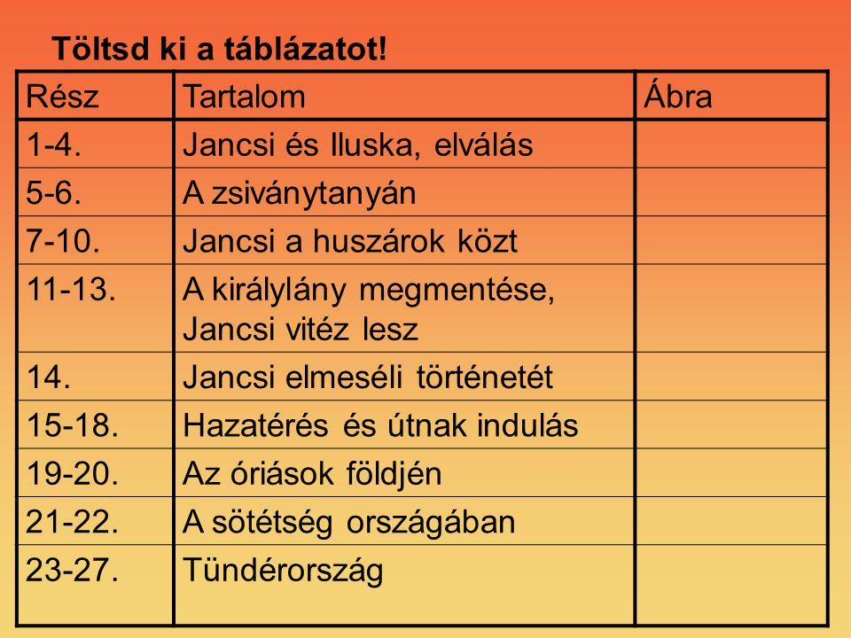 Töltsd ki a táblázatot! Rész. Tartalom. Ábra. 1-4. Jancsi és Iluska, elválás. 5-6. A zsiványtanyán.