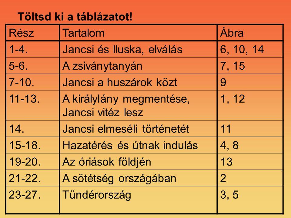 Töltsd ki a táblázatot! Rész. Tartalom. Ábra. 1-4. Jancsi és Iluska, elválás. 6, 10, 14. 5-6.