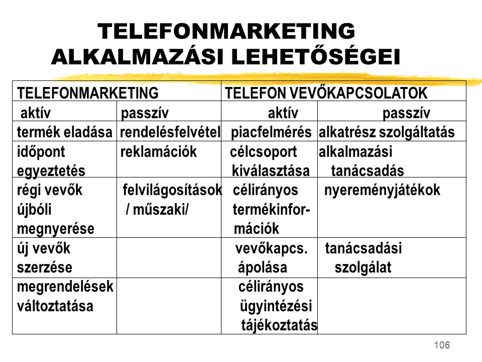 TELEFONMARKETING ALKALMAZÁSI LEHETŐSÉGEI