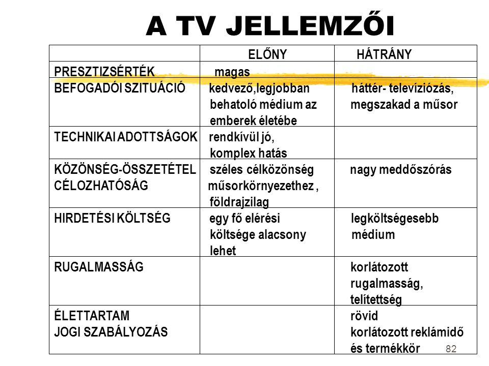 A TV JELLEMZŐI ELŐNY HÁTRÁNY PRESZTIZSÉRTÉK magas