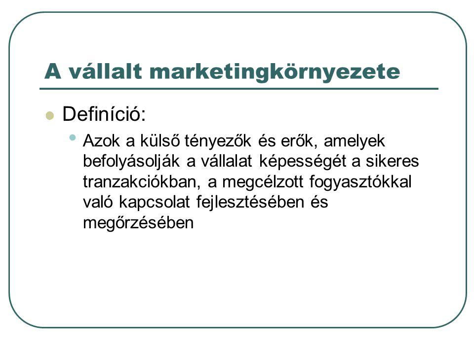 A vállalt marketingkörnyezete