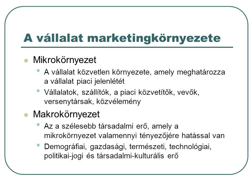 A vállalat marketingkörnyezete