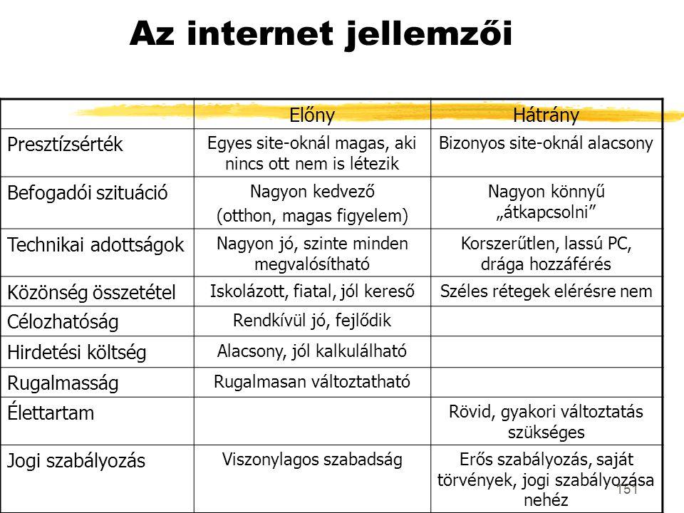 Az internet jellemzői Előny Hátrány Presztízsérték Befogadói szituáció