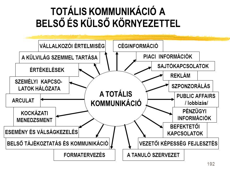 TOTÁLIS KOMMUNIKÁCIÓ A BELSŐ ÉS KÜLSŐ KÖRNYEZETTEL