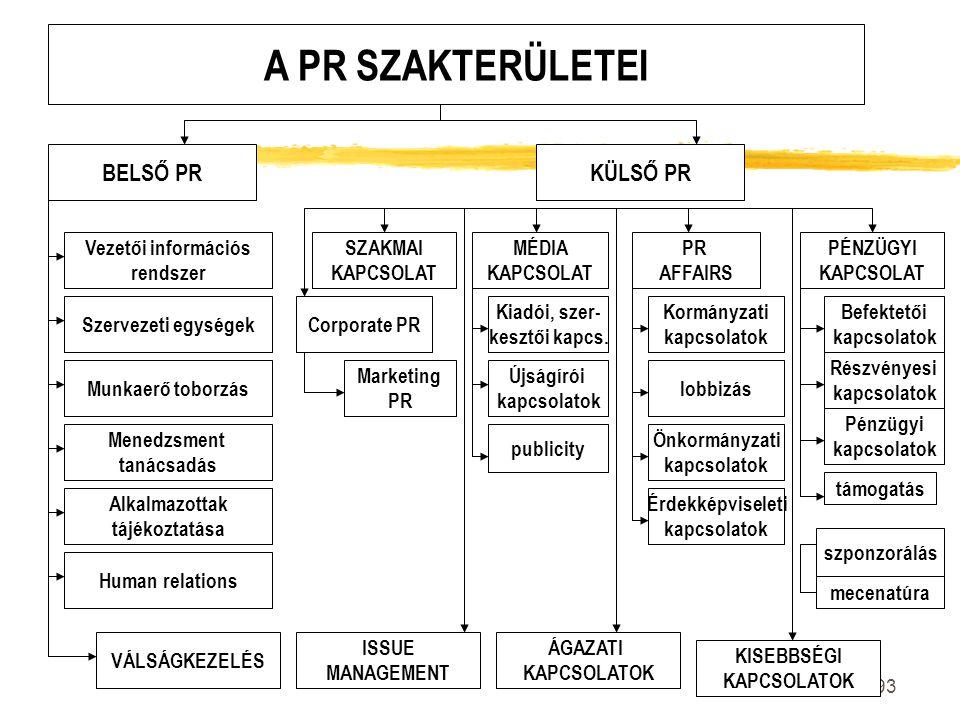A PR SZAKTERÜLETEI BELSŐ PR KÜLSŐ PR Vezetői információs rendszer