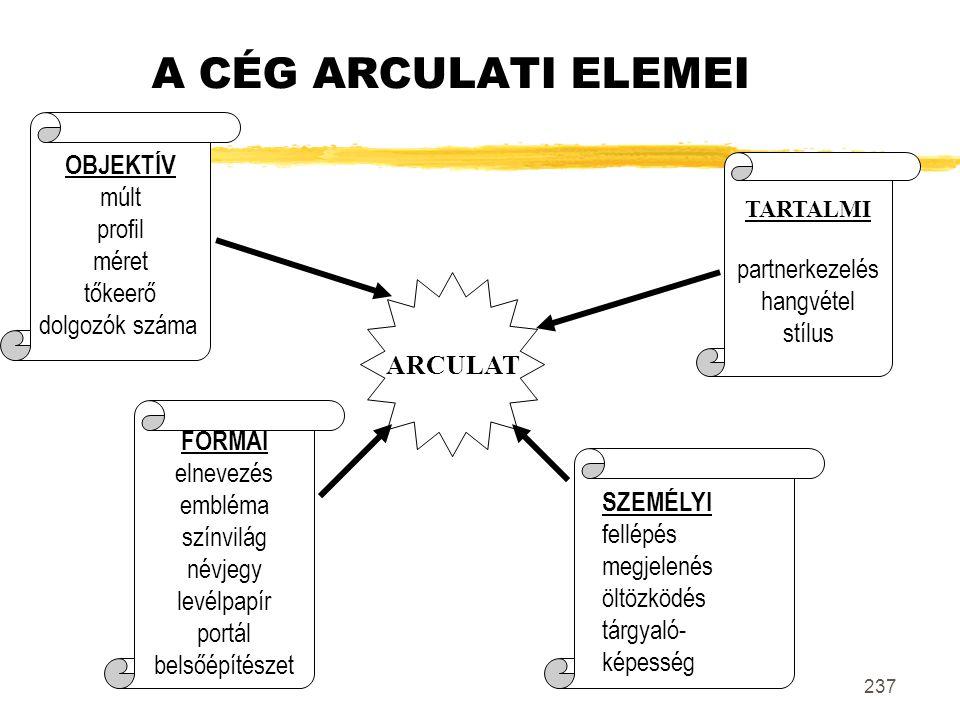 A CÉG ARCULATI ELEMEI OBJEKTÍV múlt profil méret tőkeerő