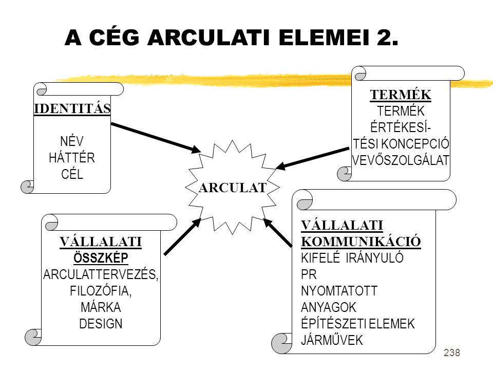 A CÉG ARCULATI ELEMEI 2. TERMÉK ÉRTÉKESÍ- TÉSI KONCEPCIÓ VEVŐSZOLGÁLAT