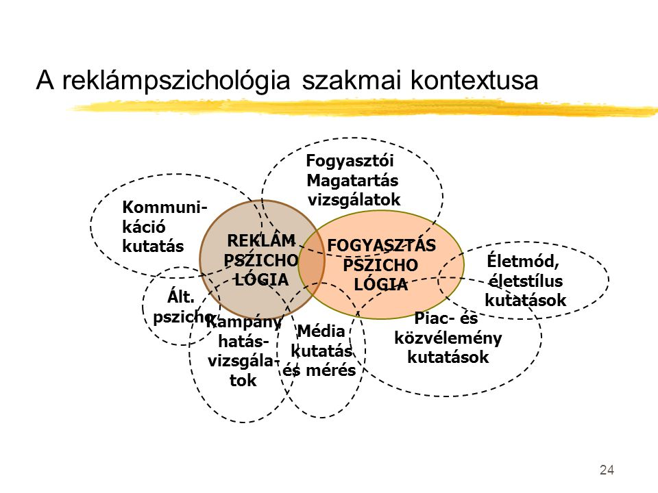 A reklámpszichológia szakmai kontextusa