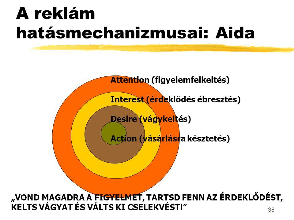 A reklám hatásmechanizmusai: Aida