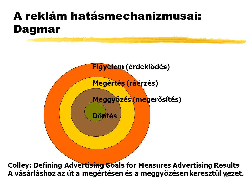 A reklám hatásmechanizmusai: Dagmar