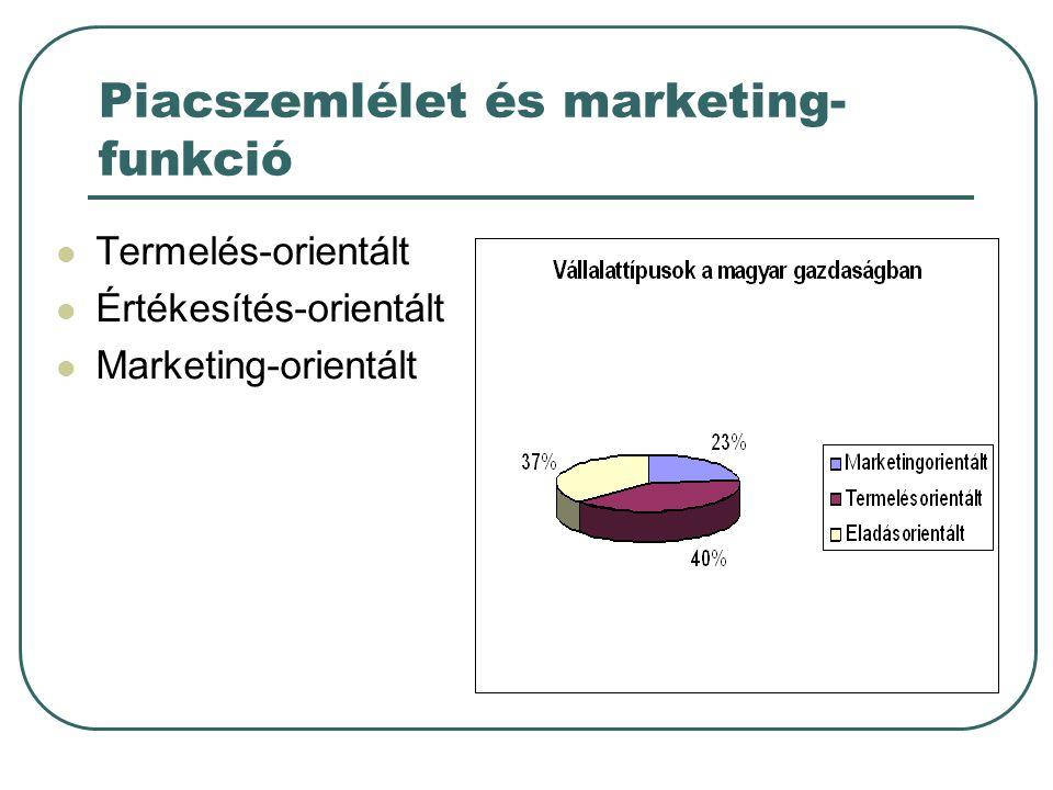 Piacszemlélet és marketing-funkció