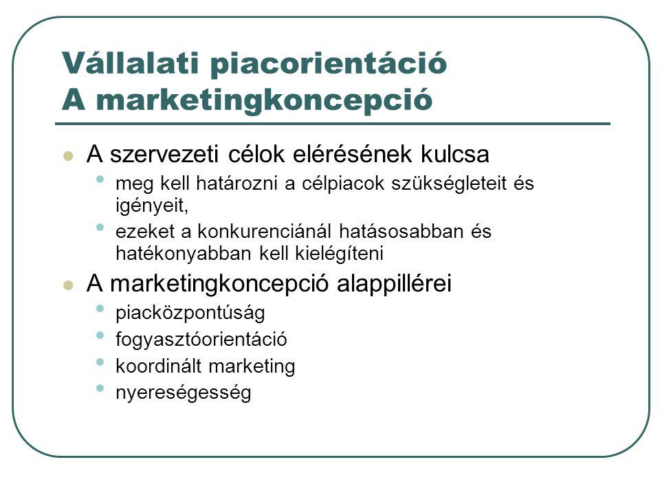 Vállalati piacorientáció A marketingkoncepció