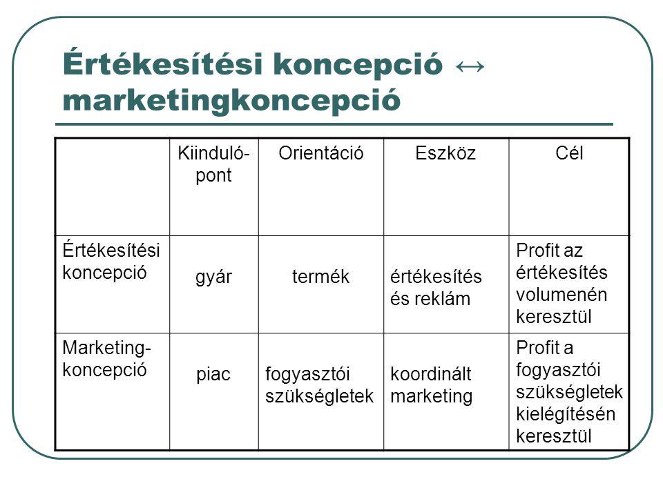 Értékesítési koncepció ↔ marketingkoncepció