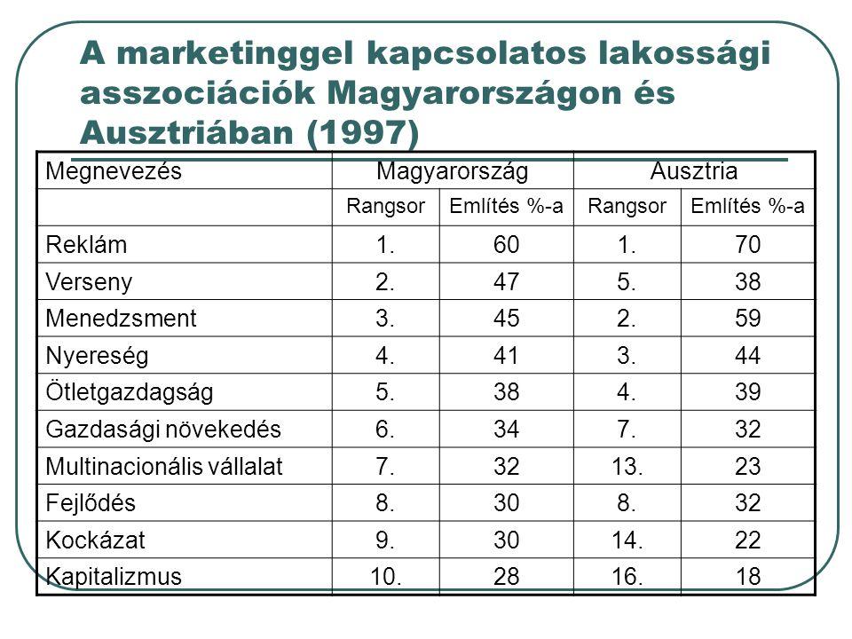 A marketinggel kapcsolatos lakossági asszociációk Magyarországon és Ausztriában (1997)