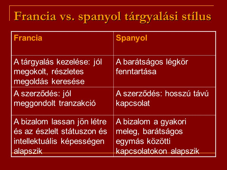 Francia vs. spanyol tárgyalási stílus