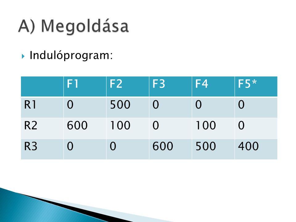 A) Megoldása F1 F2 F3 F4 F5* R1 500 R2 600 100 R3 400 Indulóprogram: