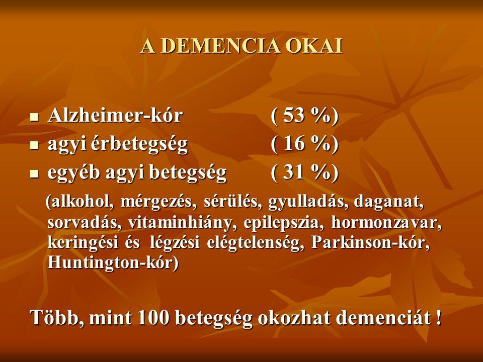 A DEMENCIA OKAI Alzheimer-kór ( 53 %) agyi érbetegség ( 16 %) egyéb agyi betegség ( 31 %)