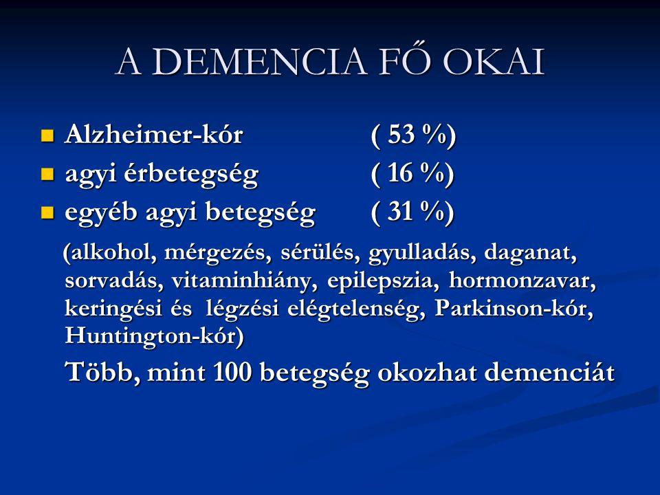 A DEMENCIA FŐ OKAI Alzheimer-kór ( 53 %) agyi érbetegség ( 16 %)