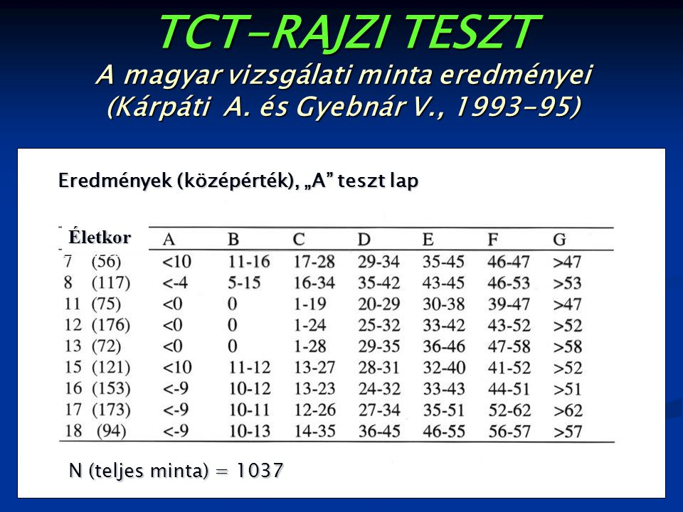 TCT-RAJZI TESZT A magyar vizsgálati minta eredményei