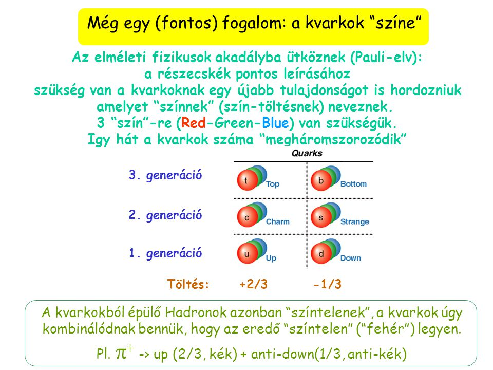 Még egy (fontos) fogalom: a kvarkok színe