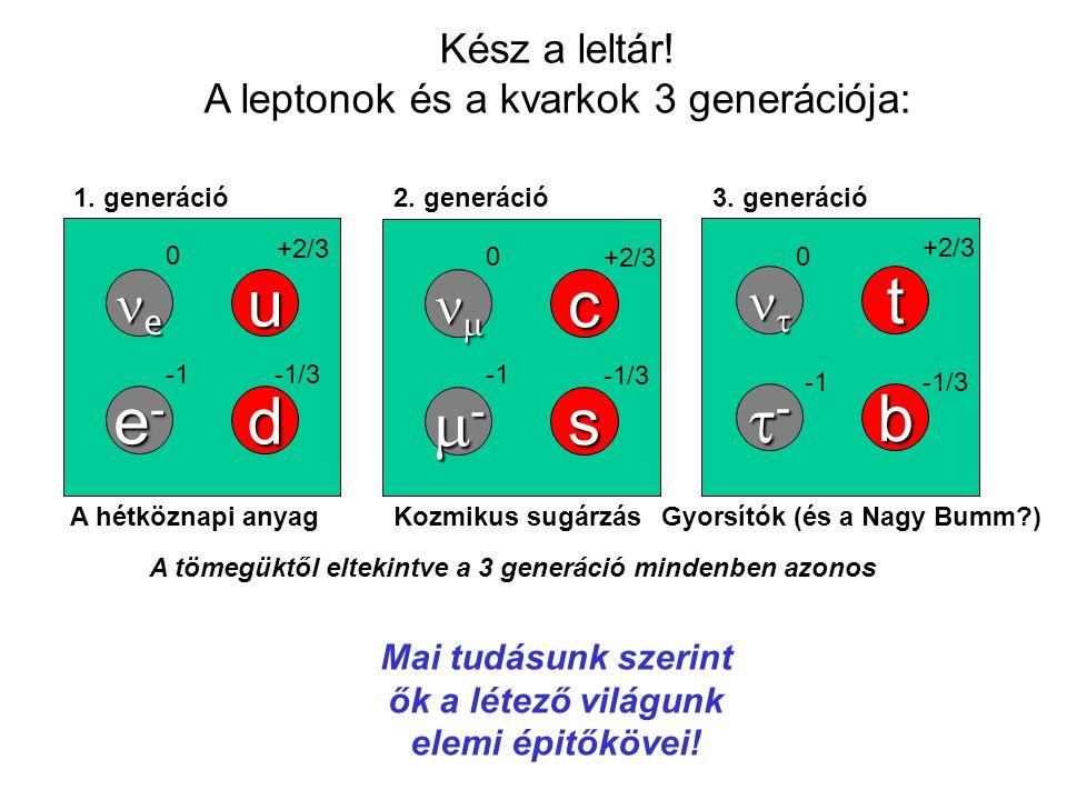Kész a leltár! A leptonok és a kvarkok 3 generációja: