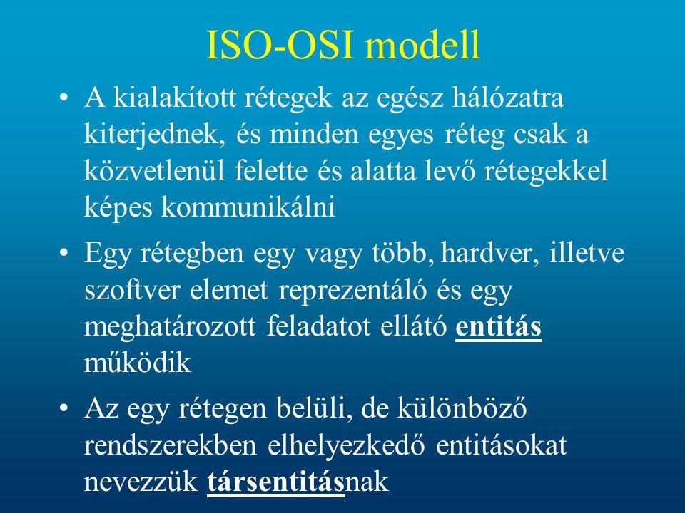 ISO-OSI modell
