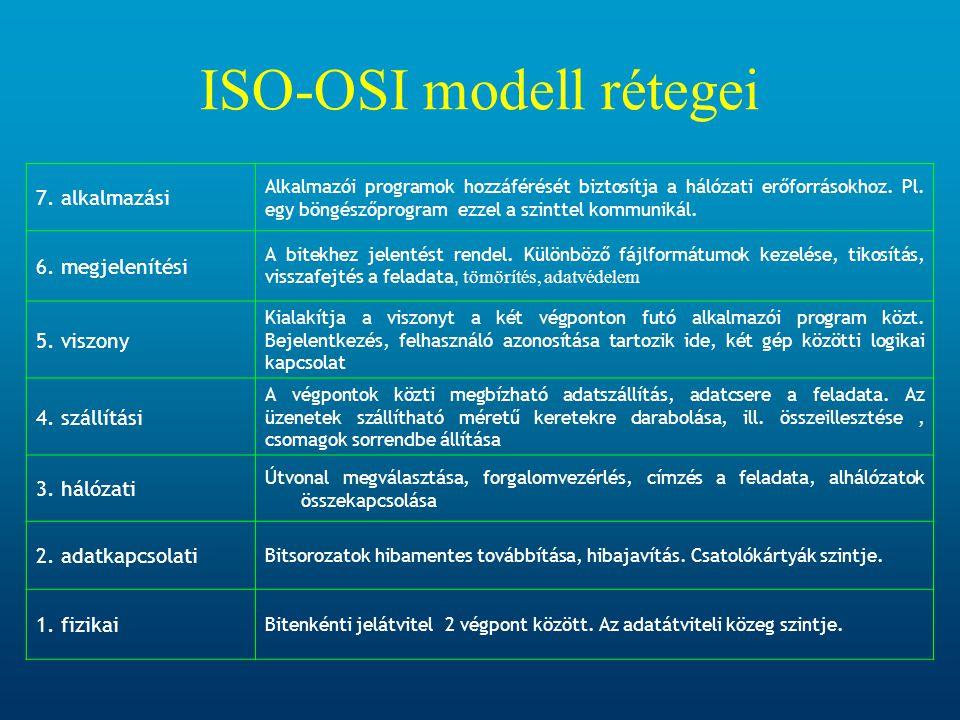 ISO-OSI modell rétegei
