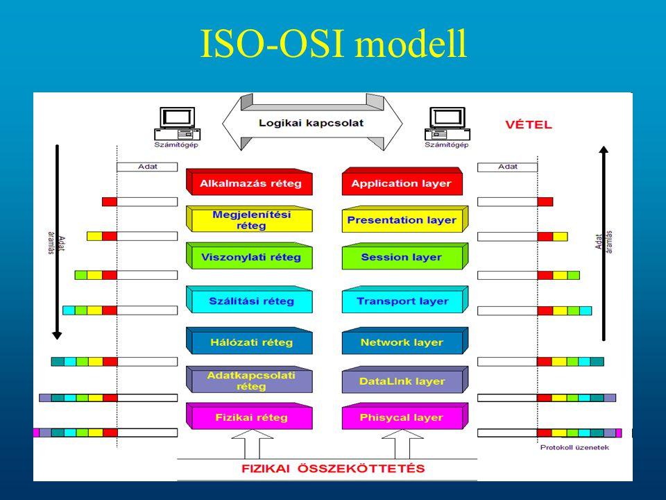 ISO-OSI modell 34