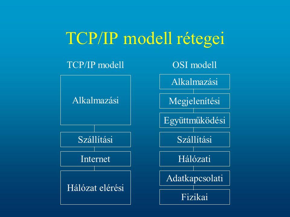 TCP/IP modell rétegei Alkalmazási Szállítási Internet TCP/IP modell