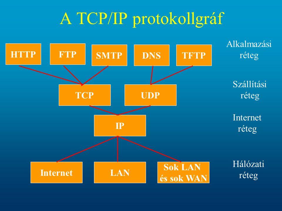 A TCP/IP protokollgráf